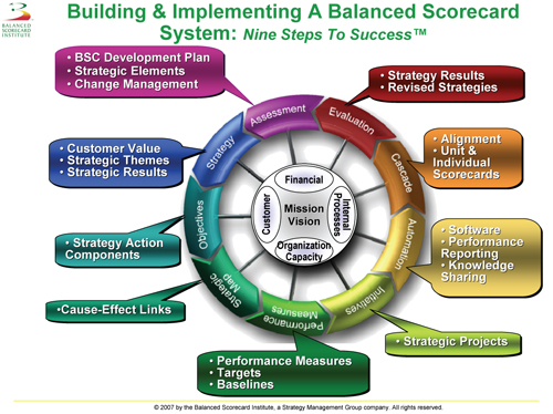 implementing the balanced scorecard to align Give organizations strategic focus and align  implementing an it service balanced scorecard: getting it right the second time round api case study.